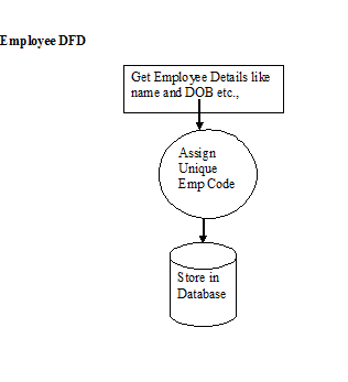 payroll management system engineering project screens and data    data flow diagrams