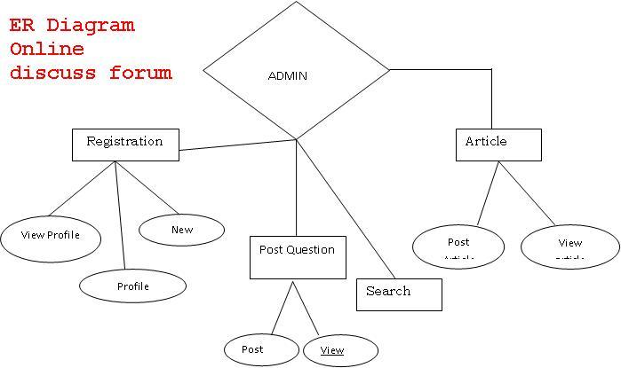 online discuss forum asp net project er diagrams   projectsrelated projects