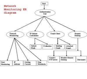 network moinitoring ER diagram