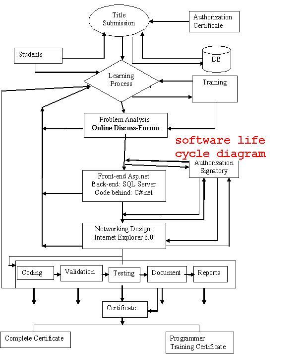 software life cycle online dissuss