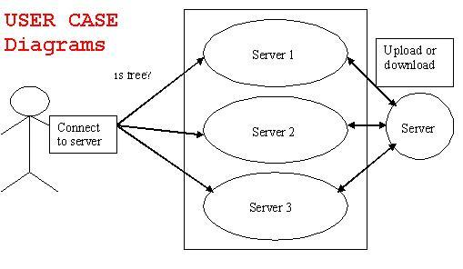 user case diagram network load balancing