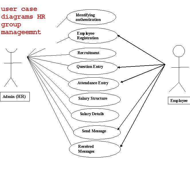 Hr group management system user case diagrams 1000 projects user case diagrams hr managemnt ccuart Images
