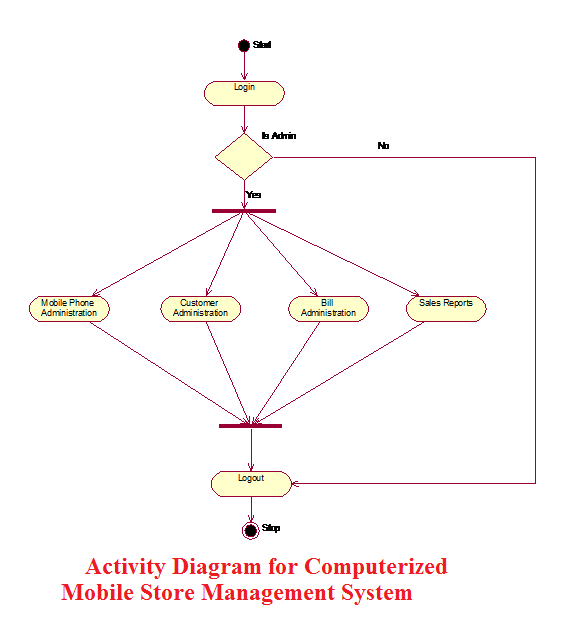 Activity Diagram for Computerized Mobile Store Management System