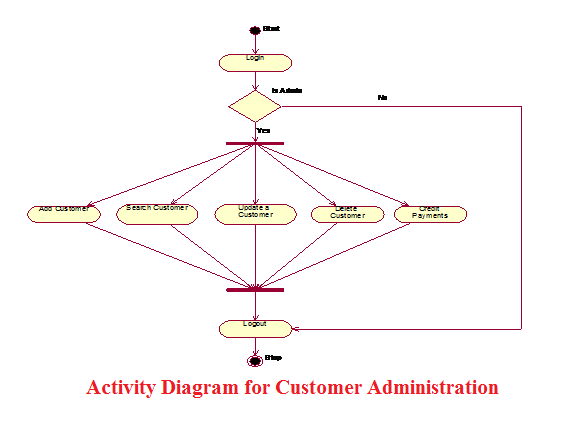 Activity Diagram for Customer Administration