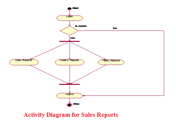 Activity Diagram for Sales Reports