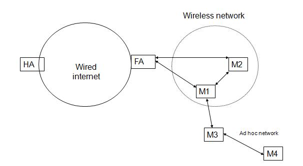 Block diagram of MANET is as shown below