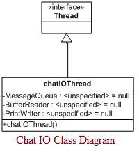 Chat IO Class Diagram