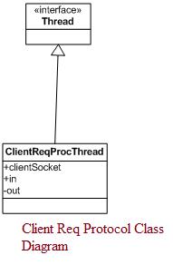 Client Req Protocol Class Diagram