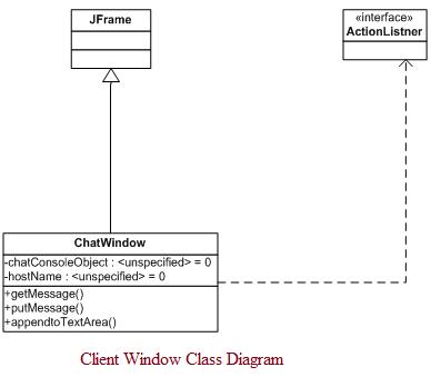 Client Window Class Diagram