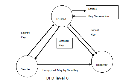 Data flow diagrams of a secure chat program in quantum key dfd level 0 ccuart Gallery