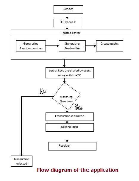 Flow diagram of the application