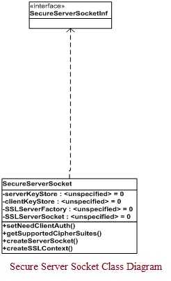 Secure Server Socket Class Diagram