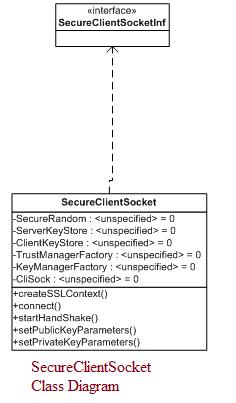 SecureClientSocket Class Diagram