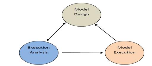 Simulation tool used