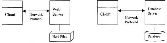 Two-tiered Client Server Web and Database Architecture