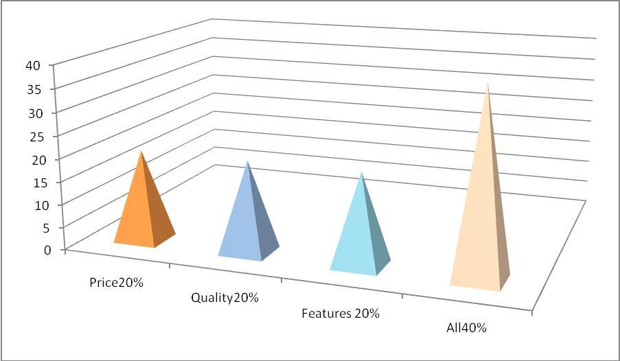competitive advantages Nano