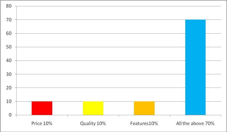 competitive advantages of Tata Nano