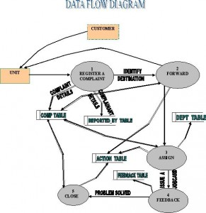 customer management system dfd diagram