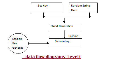 data flow diagrams 1