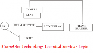Biometrics Technology Technical Seminar Topic