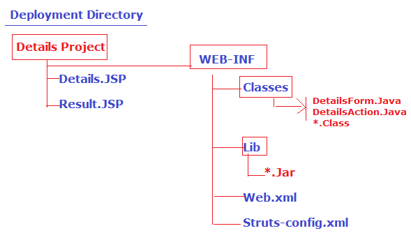Deployment Directory