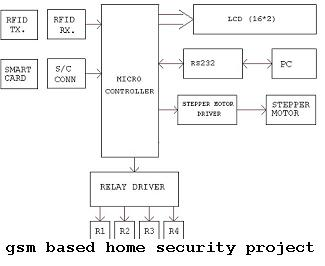 GSM Based Home Security System Project B.tech ECE Idea