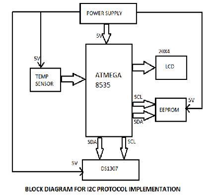 I2C Protocol Implementation block diagram