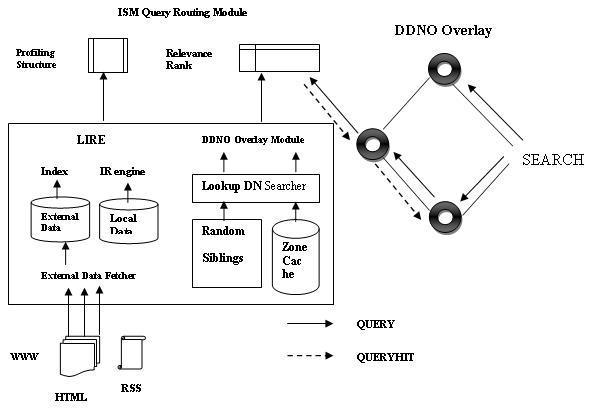 P2P Architecture for Internet Scale