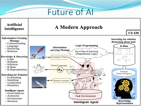 Power Point Presentation on Artificial Intelligence
