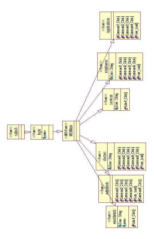 hospital management system modules   projectshospital management class diagram