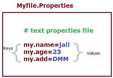 struts file properties values