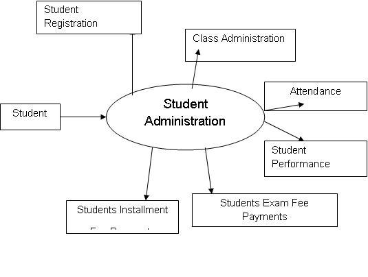 Student Management System Dfd Diagrams 1000 Projects