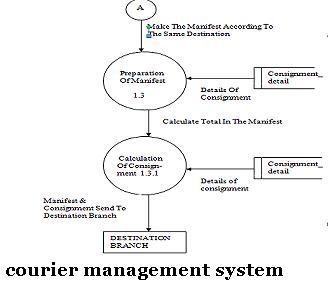 Courier management system in vb 1000 projects courier management system ccuart Images