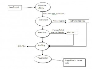 Code Coverage Project in Java