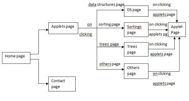DATA STRUCTURES PROJECTS DOWNLOAD