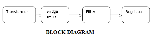 BLOCK DIAGRAM OF Power Supply