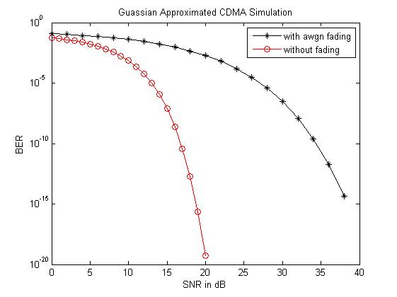 Comparison of performance of Gaussian Approximated simulation of CDMA