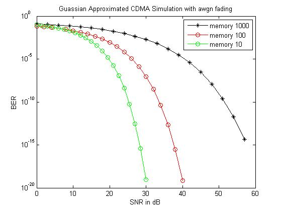 Comparison of performance of Gaussian approximated CDMA simulation with awgn fading