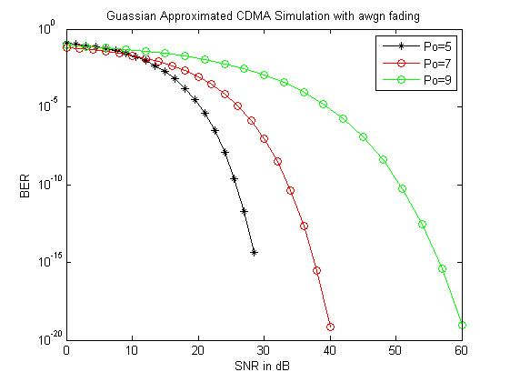 Performance comparison of Gaussian approximated CDMA