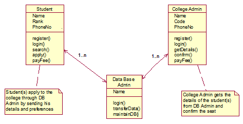 class diagram of E-ADMISSIONS Project