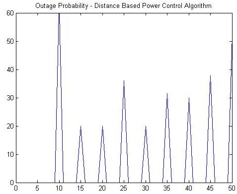 distance in the power control algorithm