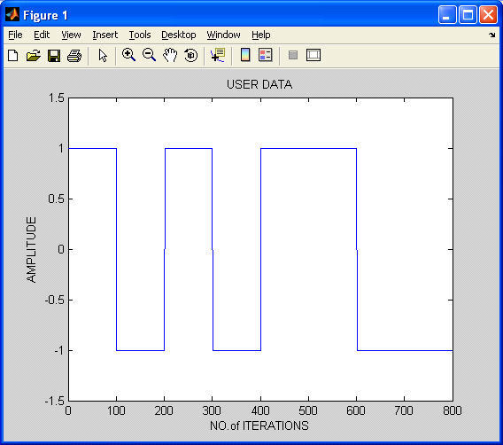 user data's base band signal