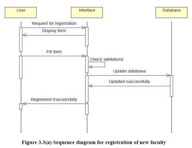 Interaction Diagram for Registration of new faculty
