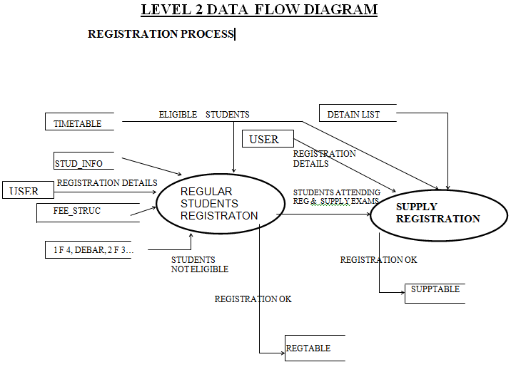 Level 2 Class Diagram