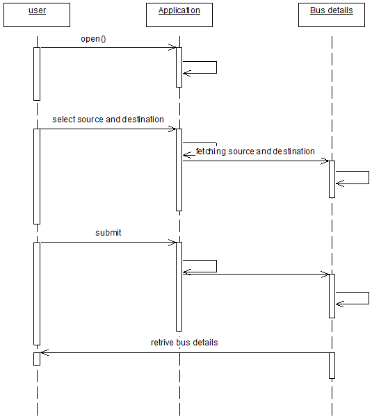 City Bus Management Activity Diagram