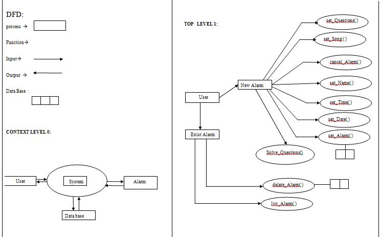Crazy Alarm UML Diagrams