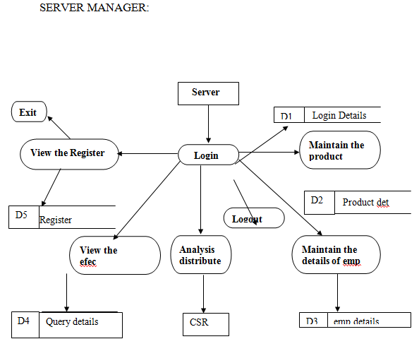 Data Flow Diagram of Server Manager