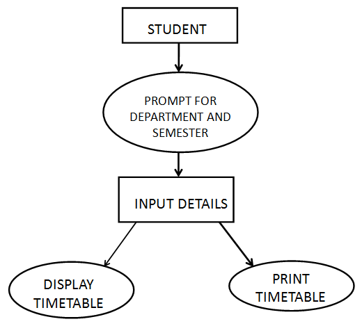 Interaction Between The Student And The System