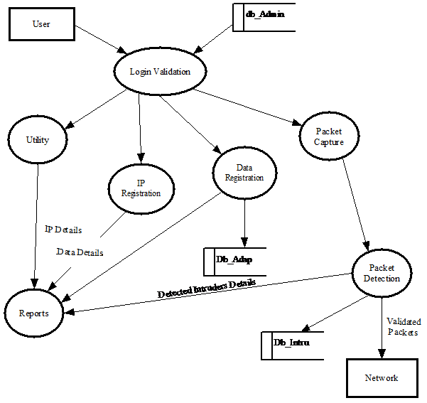NAAT Data Flow Diagram1