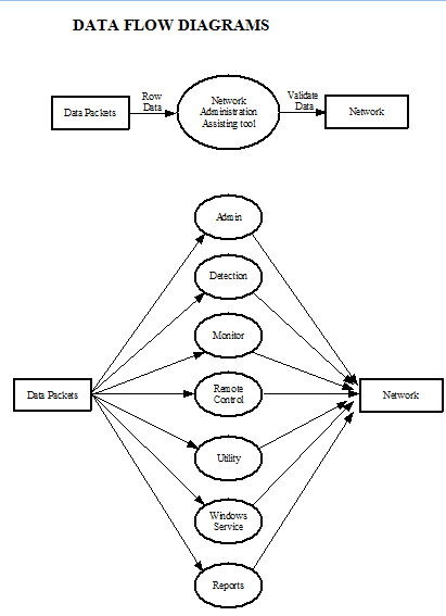 NAAT Data Flow Diagrams